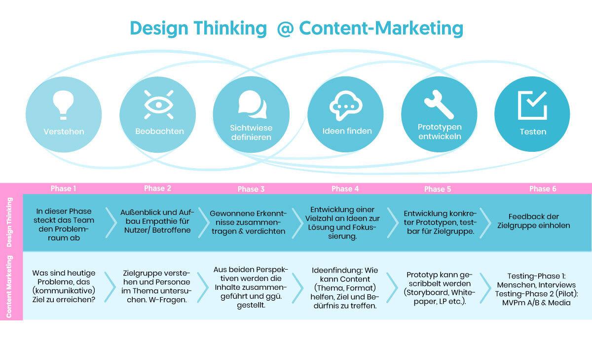 design thinking content-marketing